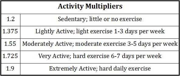 activity-multipliers