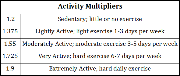 activity-multipliers